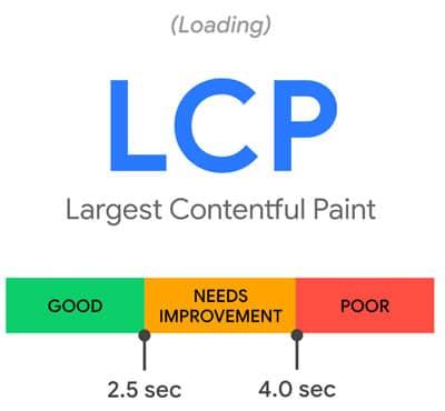 LCP Signaux web essentiels