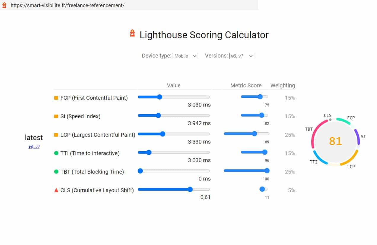 Lighthouse Core Web Vitals